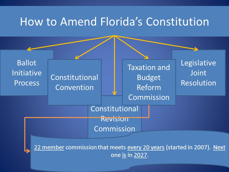 How to Amend Florida's Constitution Ballot Initiative Process Legislative Joint Resolution Constitutional Revision Commission Taxation and Budget Refo
