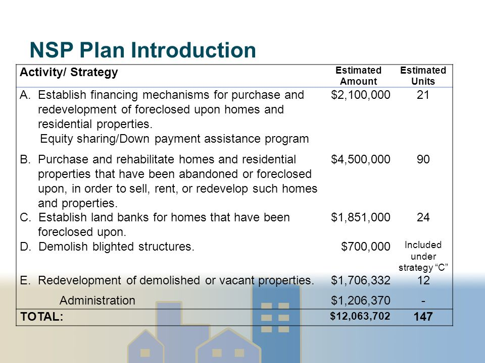 NSP Plan Introduction Activity/ Strategy Estimated Amount Estimated Units A.Establish financing mechanisms for purchase and redevelopment of foreclosed upon homes and residential properties.