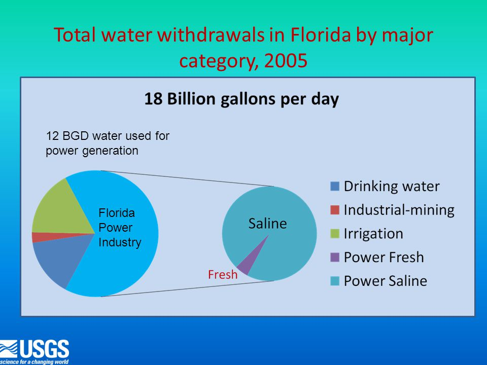 Total water withdrawals in Florida by major category, 2005 12 BGD water used for power generation Florida Power Industry