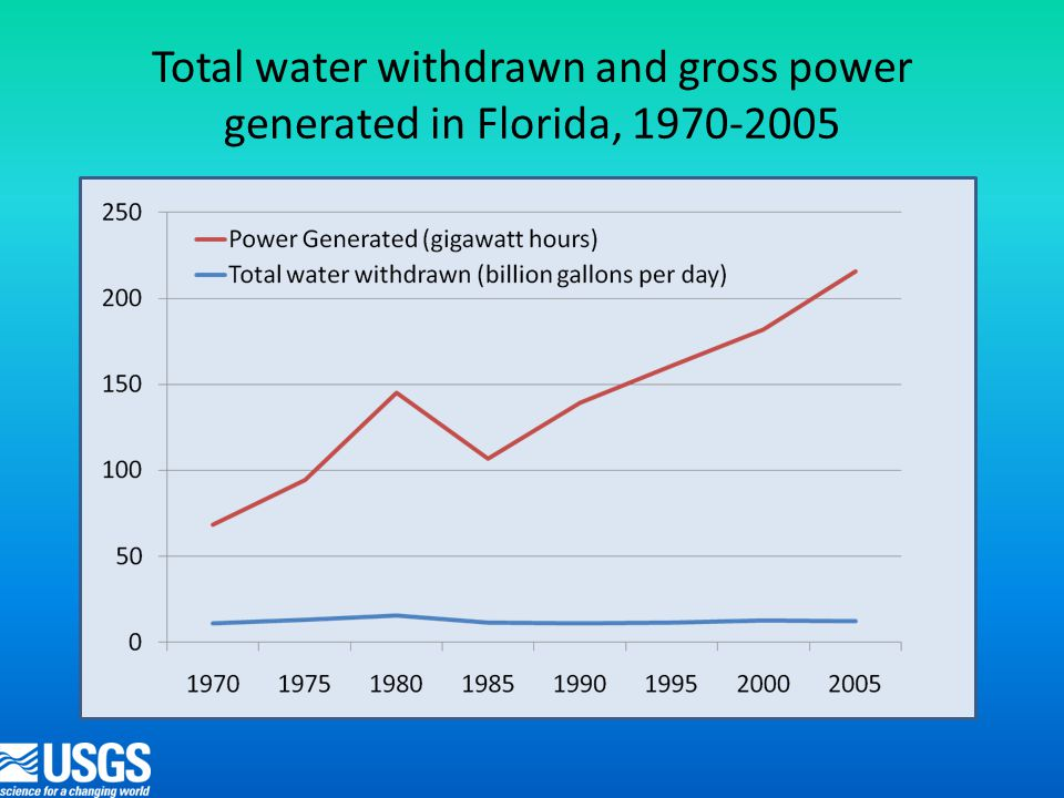 Total water withdrawn and gross power generated in Florida, 1970-2005