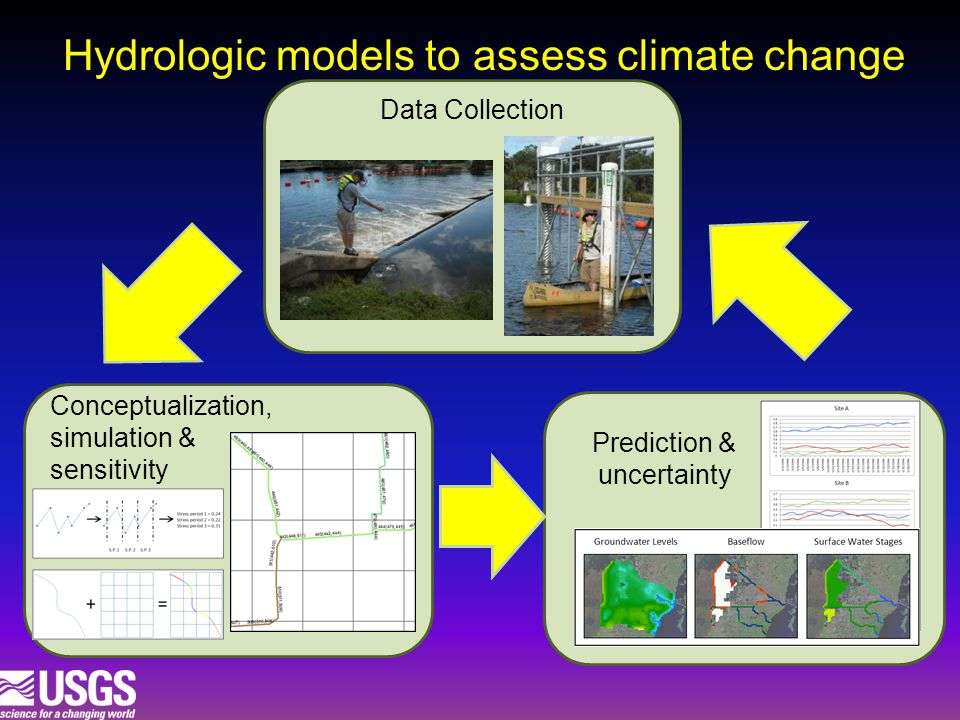 Hydrologic models to assess climate change Data Collection Prediction & uncertainty Conceptualization, simulation & sensitivity