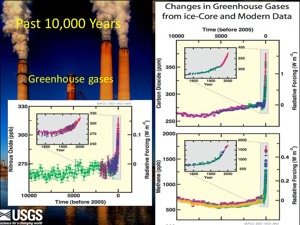 Past 10,000 Years Greenhouse gases