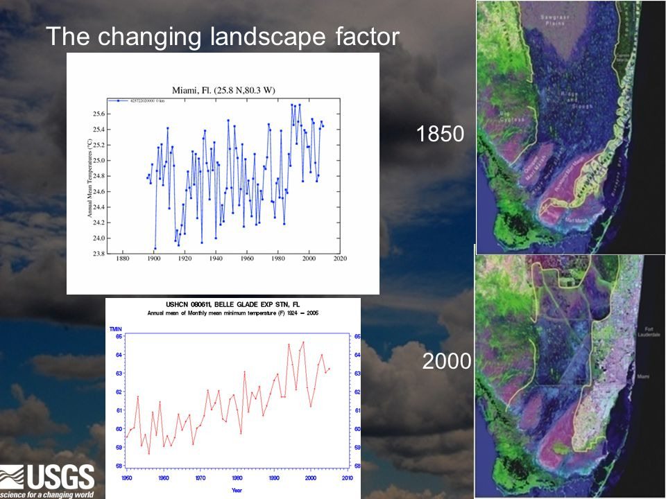 1850 2000 The changing landscape factor
