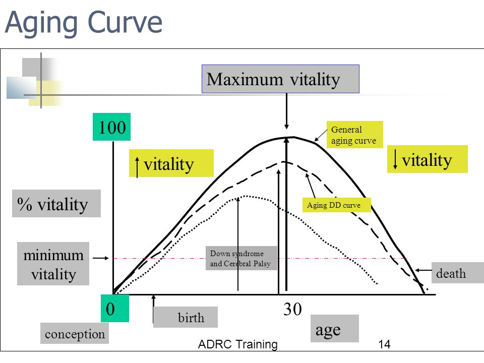 ADRC Training14 Aging Curve % vitality 0 100 age 30 conception death vitality Maximum vitality birth minimum vitality General aging curve Aging DD curve Down syndrome and Cerebral Palsy