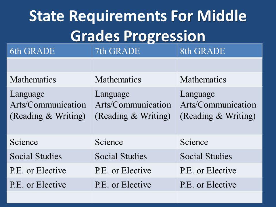 For Middle Grades Progression State Requirements For Middle Grades Progression 6th GRADE7th GRADE8th GRADE Mathematics Language Arts/Communication (Re