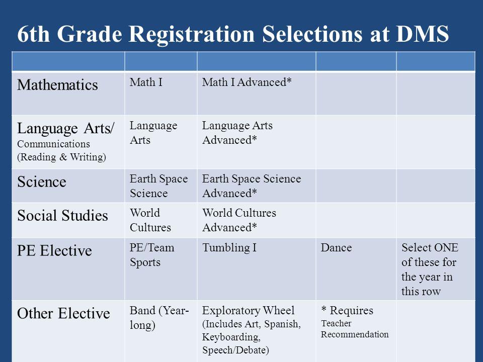 Mathematics Math IMath I Advanced* Language Arts/ Communications (Reading & Writing) Language Arts Language Arts Advanced* Science Earth Space Science