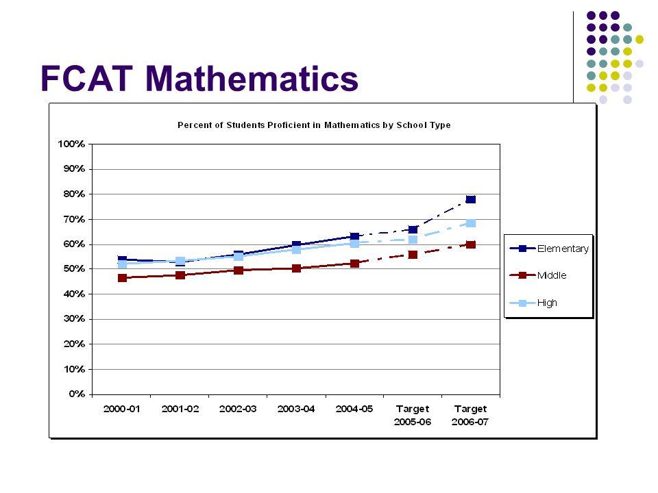 FCAT Mathematics