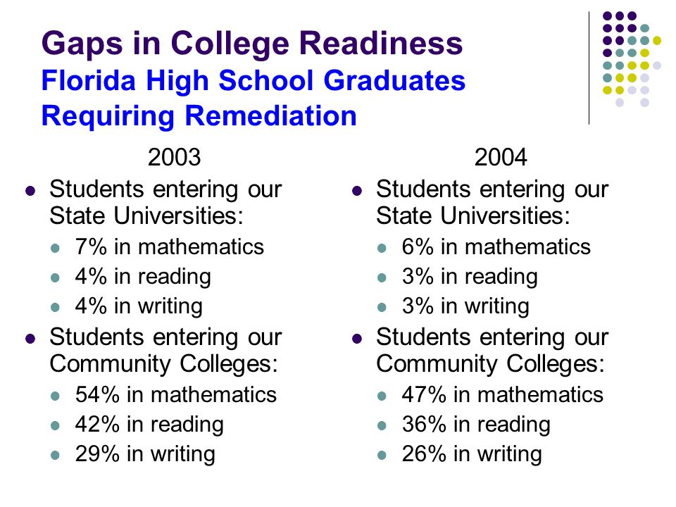 Gaps in College Readiness Florida High School Graduates Requiring Remediation 2003 Students entering our State Universities: 7% in mathematics 4% in reading 4% in writing Students entering our Community Colleges: 54% in mathematics 42% in reading 29% in writing 2004 Students entering our State Universities: 6% in mathematics 3% in reading 3% in writing Students entering our Community Colleges: 47% in mathematics 36% in reading 26% in writing
