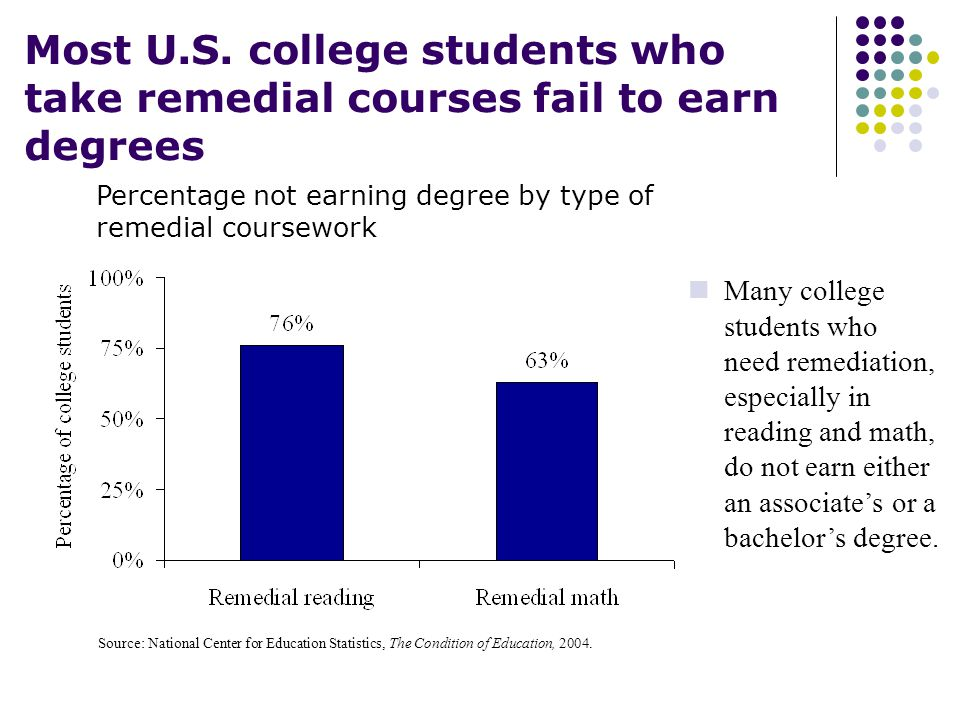 Source: National Center for Education Statistics, The Condition of Education, 2004.