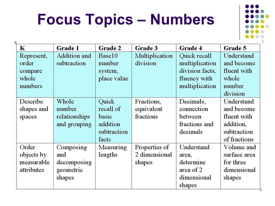 Focus Topics – Numbers