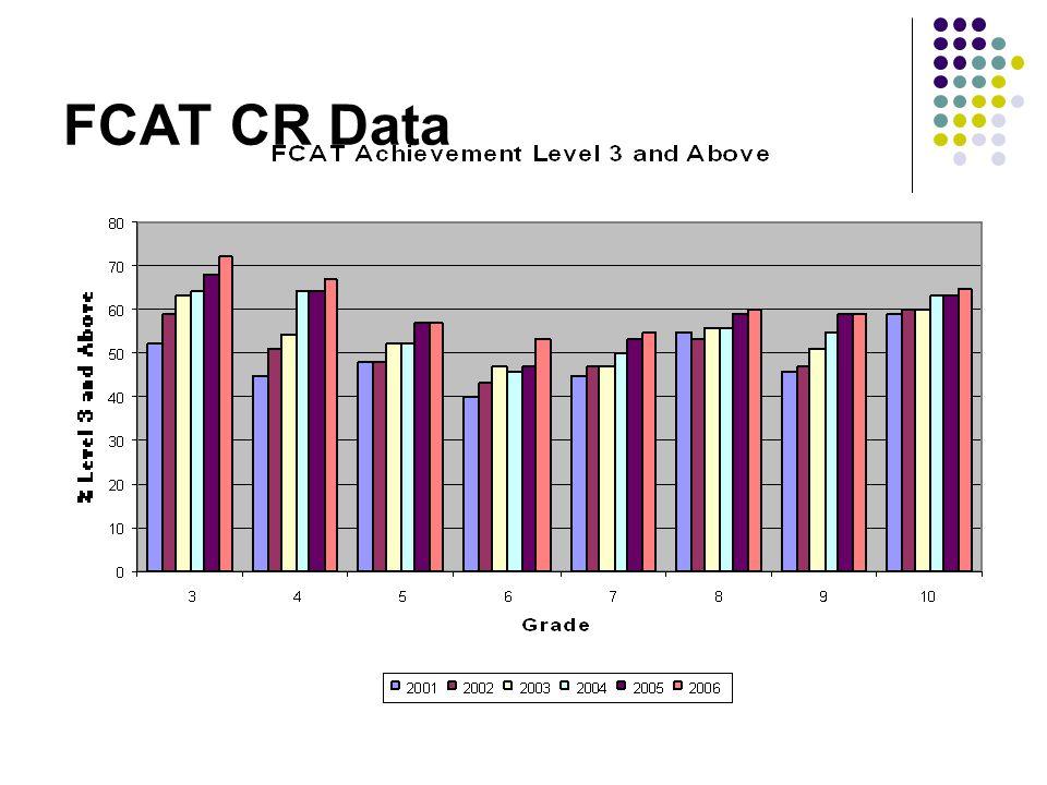 FCAT CR Data
