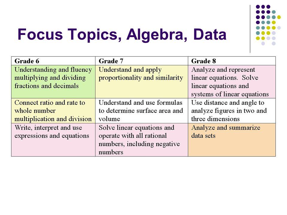 Focus Topics, Algebra, Data