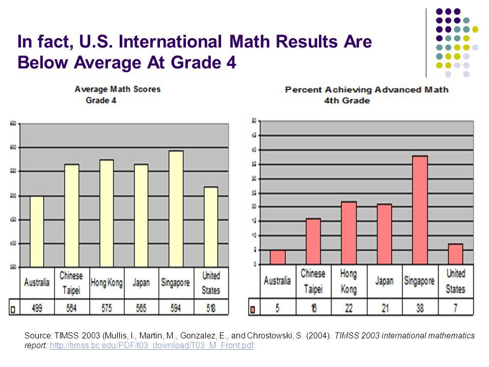 In fact, U.S. International Math Results Are Below Average At Grade 4 Source: TIMSS 2003 (Mullis, I., Martin, M., Gonzalez, E., and Chrostowski, S. (2