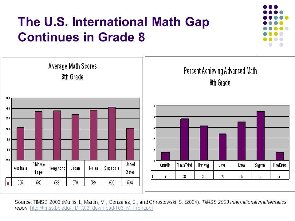 The U.S. International Math Gap Continues in Grade 8 Source: TIMSS 2003 (Mullis, I., Martin, M., Gonzalez, E., and Chrostowski, S. (2004). TIMSS 2003