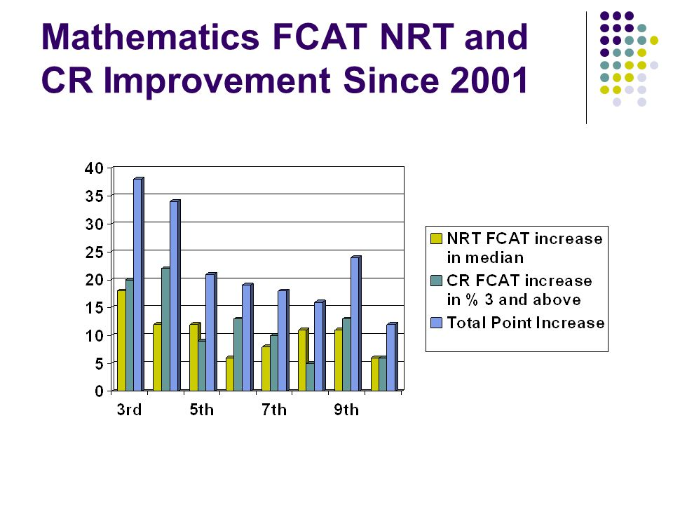 Based on NAEP test results, Florida's 4 th grade students outperform most of the nation.