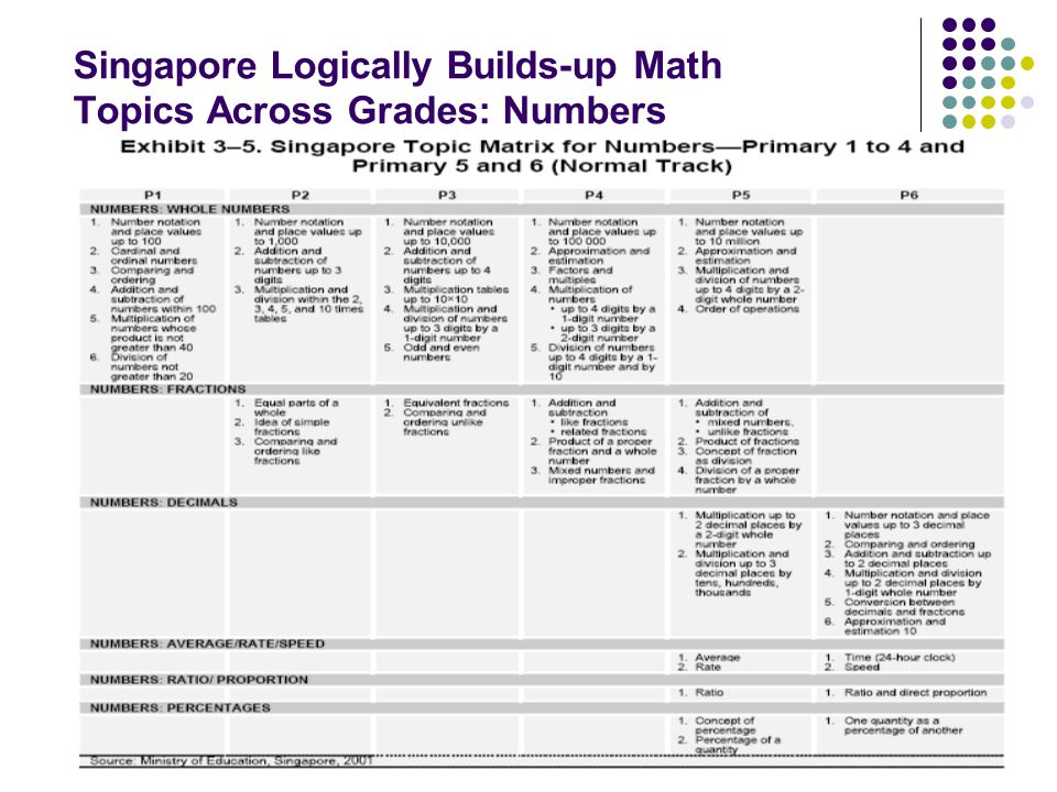 Singapore Logically Builds-up Math Topics Across Grades: Numbers