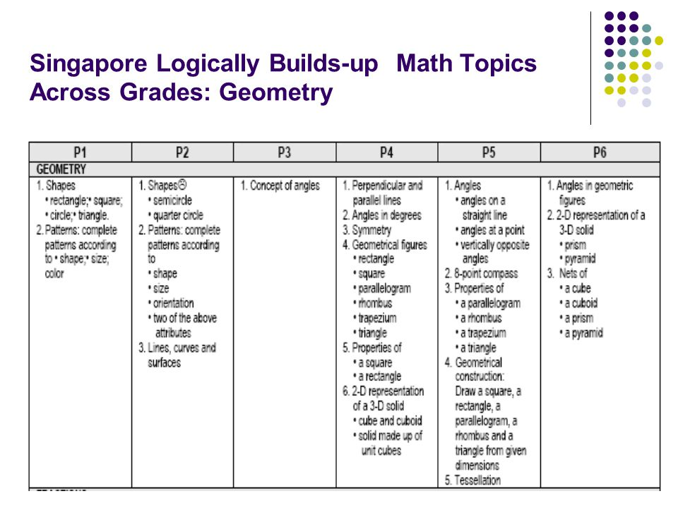 Singapore Logically Builds-up Math Topics Across Grades: Geometry