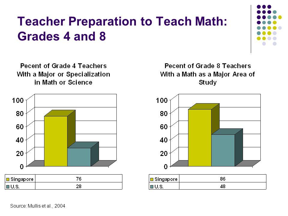 Teacher Preparation to Teach Math: Grades 4 and 8 Source: Mullis et al., 2004
