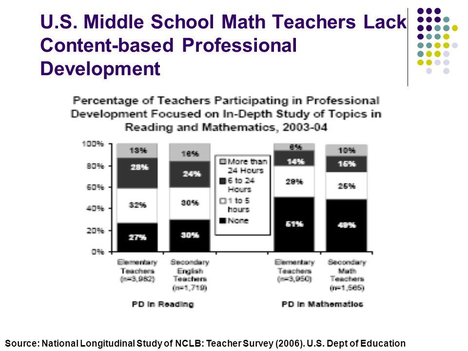 U.S. Middle School Math Teachers Lack Content-based Professional Development Source: National Longitudinal Study of NCLB: Teacher Survey (2006). U.S.