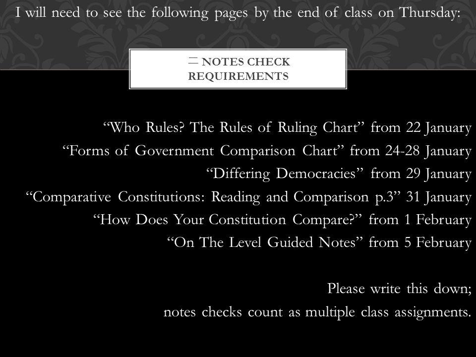 """二 NOTES CHECK REQUIREMENTS I will need to see the following pages by the end of class on Thursday: """"Who Rules? The Rules of Ruling Chart"""" from 22 Janu"""