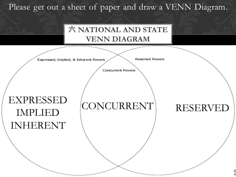 Please get out a sheet of paper and draw a VENN Diagram. 六 NATIONAL AND STATE VENN DIAGRAM EXPRESSED IMPLIED INHERENT CONCURRENT RESERVED