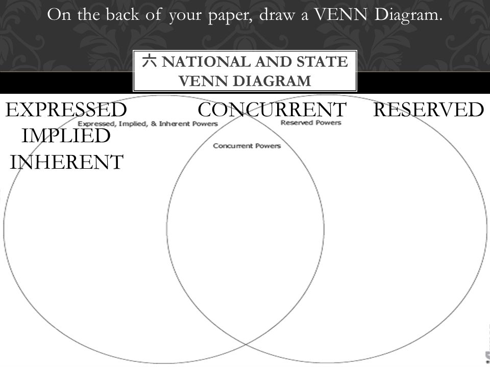 On the back of your paper, draw a VENN Diagram. 六 NATIONAL AND STATE VENN DIAGRAM EXPRESSED IMPLIED INHERENT CONCURRENTRESERVED
