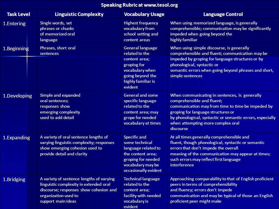 Speaking Rubric at www.tesol.org Task LevelLinguistic ComplexityVocabulary UsageLanguage Control 1.Entering Single words, set phrases or chunks of mem