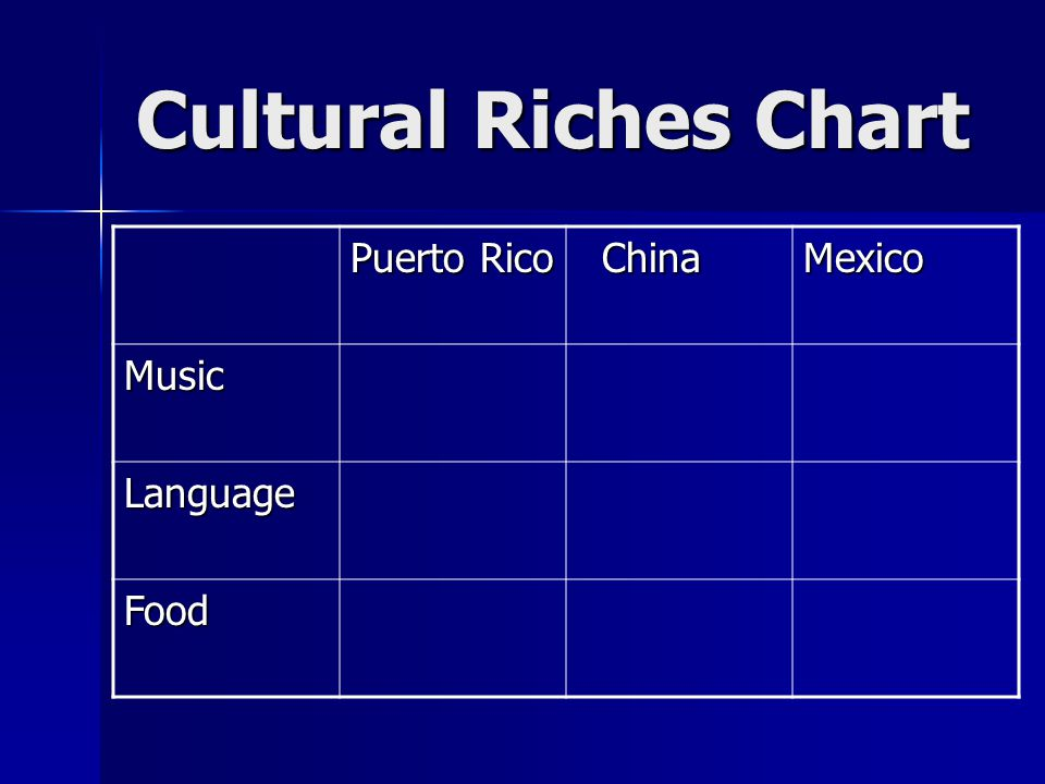 Cultural Riches Chart Puerto Rico China ChinaMexico Music Language Food