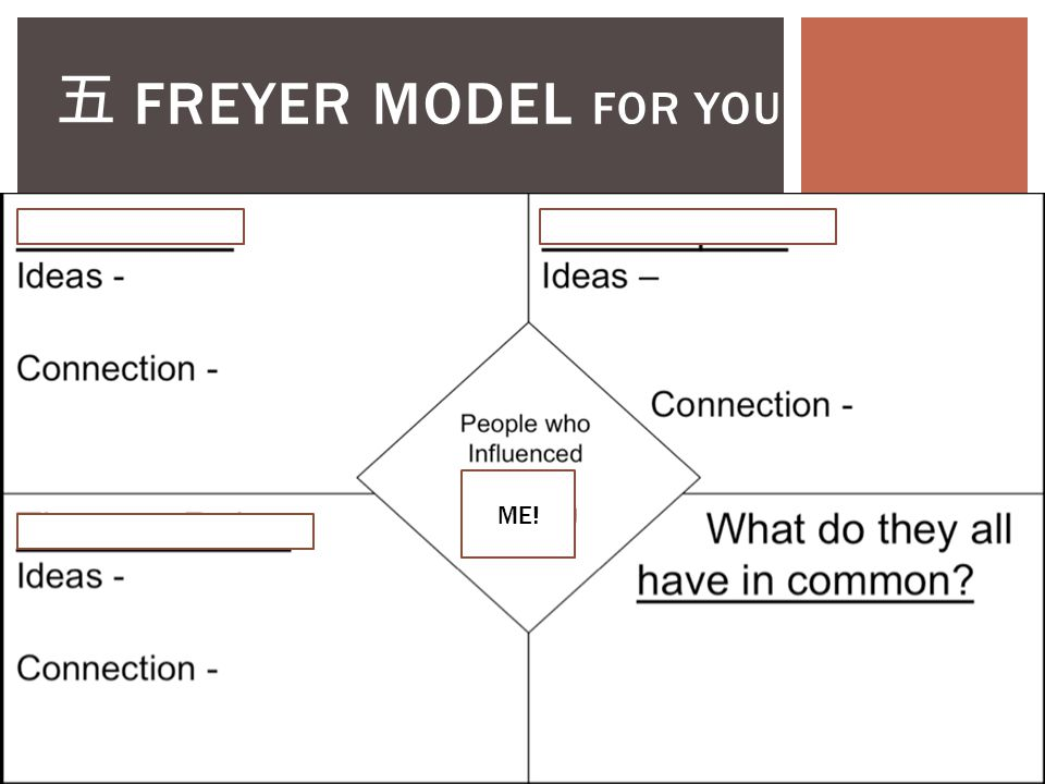 Time's up! Turn your paper over and trace the fold lines again. 四 FREYER MODEL FOR INSPIRATIONS
