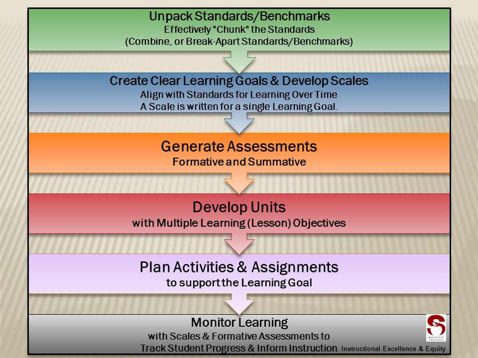 Monitor Learning with Scales & Formative Assessments to Track Student Progress & Inform Instruction Plan Activities & Assignments to support the Learning Goal Develop Units with Multiple Learning (Lesson) Objectives Generate Assessments Formative and Summative Create Clear Learning Goals & Develop Scales Align with Standards for Learning Over Time A Scale is written for a single Learning Goal.