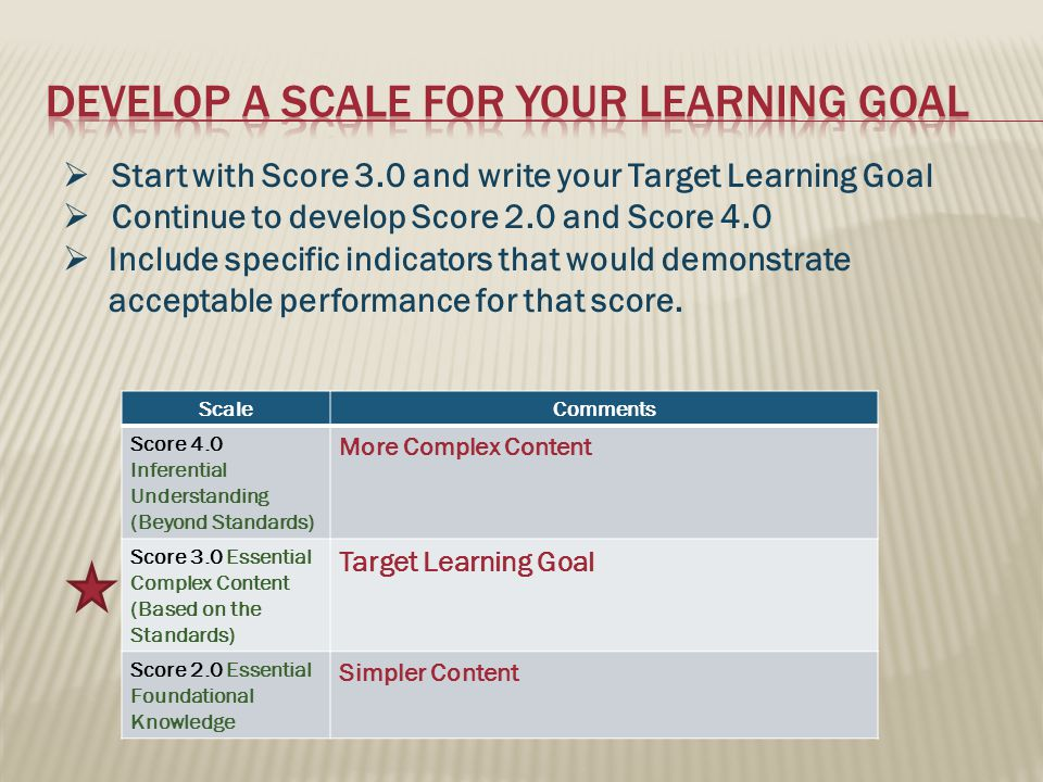 ScaleComments Score 4.0 Inferential Understanding (Beyond Standards) More Complex Content Score 3.0 Essential Complex Content (Based on the Standards) Target Learning Goal Score 2.0 Essential Foundational Knowledge Simpler Content  Start with Score 3.0 and write your Target Learning Goal  Continue to develop Score 2.0 and Score 4.0  Include specific indicators that would demonstrate acceptable performance for that score.