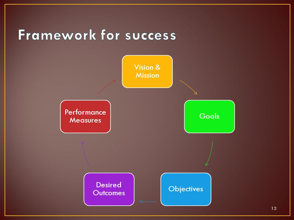 Vision & Mission GoalsObjectives Desired Outcomes Performance Measures 13