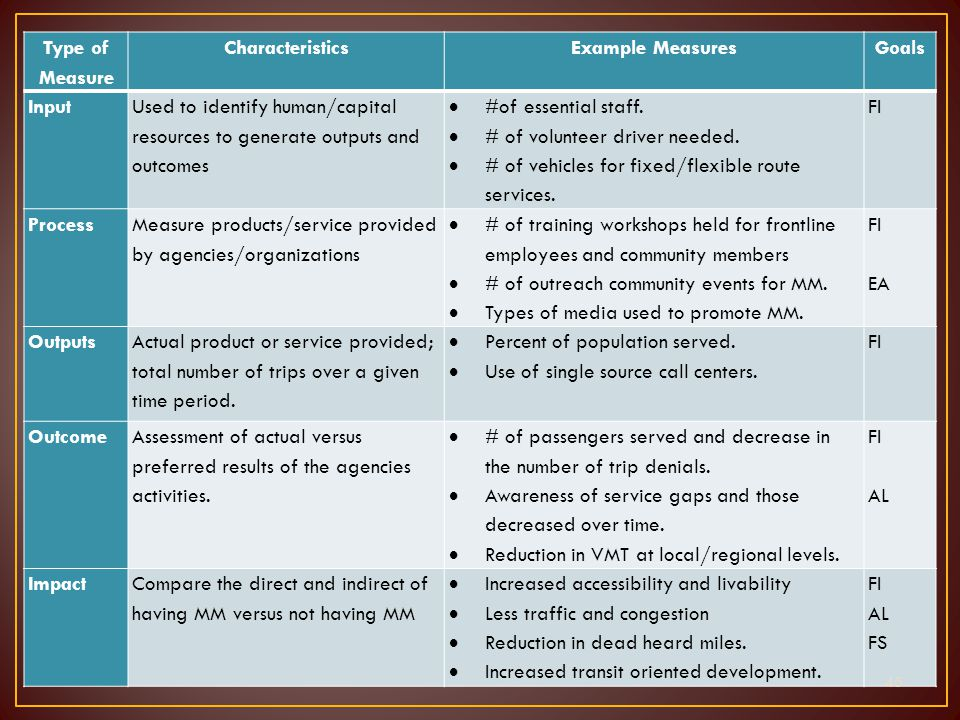 Type of Measure CharacteristicsExample Measures Goals Input Used to identify human/capital resources to generate outputs and outcomes  #of essential staff.