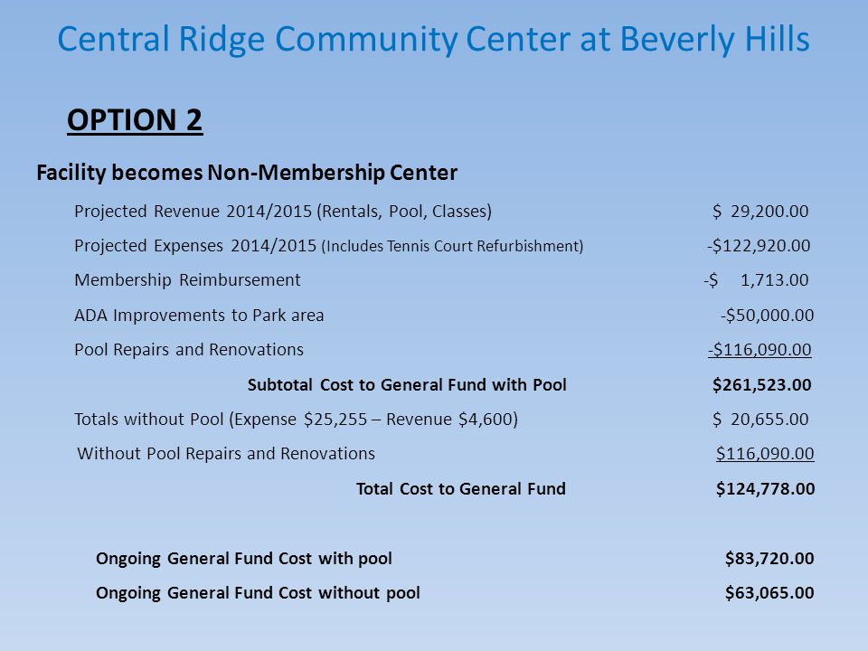 Central Ridge Community Center at Beverly Hills OPTION 3 Sell/Lease Community Building and maintain Park/Pool in General Fund under Parks Projected Revenue 2014/2015 $4,600.00 Projected Expenses 2014/2015 -$58,404.00 - Includes Tennis Court, Loan Balance, Membership Reimbursement - ADA Improvements to Park area -$50,000.00 - Projected Pool Repairs and Renovation -$116,090.00 Subtotal Cost to General Fund with Pool $219,894.00 - Without Pool (Expense $25,255 – Revenue $4,600) $ 20,655.00 - Without Pool Repairs and Renovation $116,090.00 Total Cost to General Fund without pool $ 83,149.00 Ongoing General Fund Cost with pool $37,051.00 Ongoing General Fund Cost without pool $16,396.00