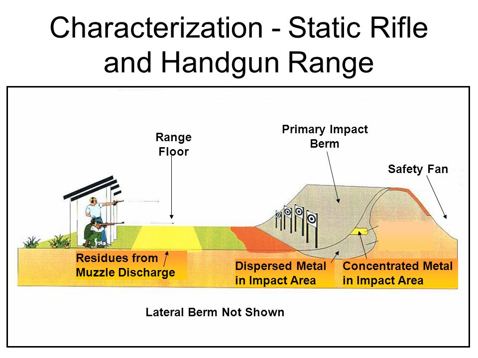 Characterization - Static Rifle and Handgun Range Range Floor Primary Impact Berm Safety Fan Lateral Berm Not Shown Residues from Muzzle Discharge Dis