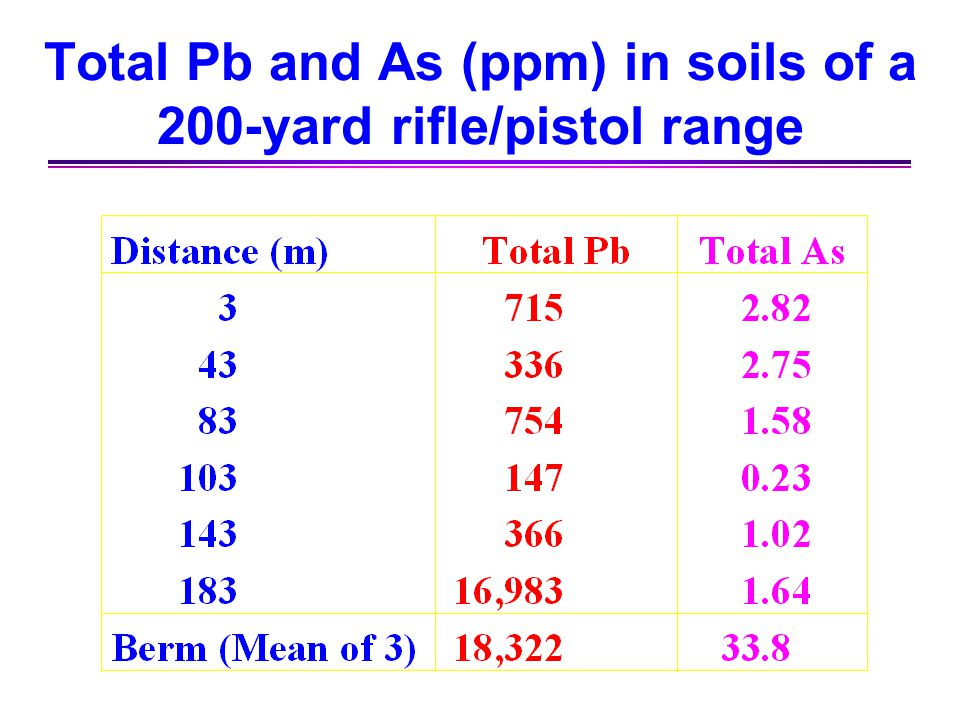 Total Pb and As (ppm) in soils of a 200-yard rifle/pistol range
