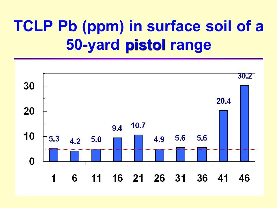 pistol TCLP Pb (ppm) in surface soil of a 50-yard pistol range