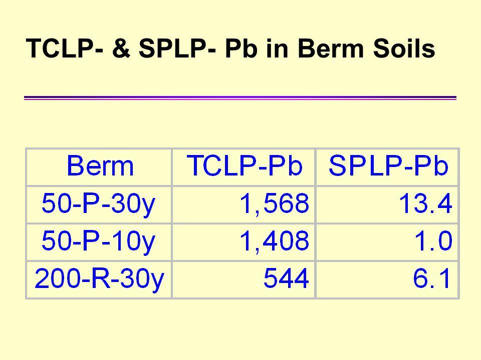TCLP- & SPLP- Pb in Berm Soils