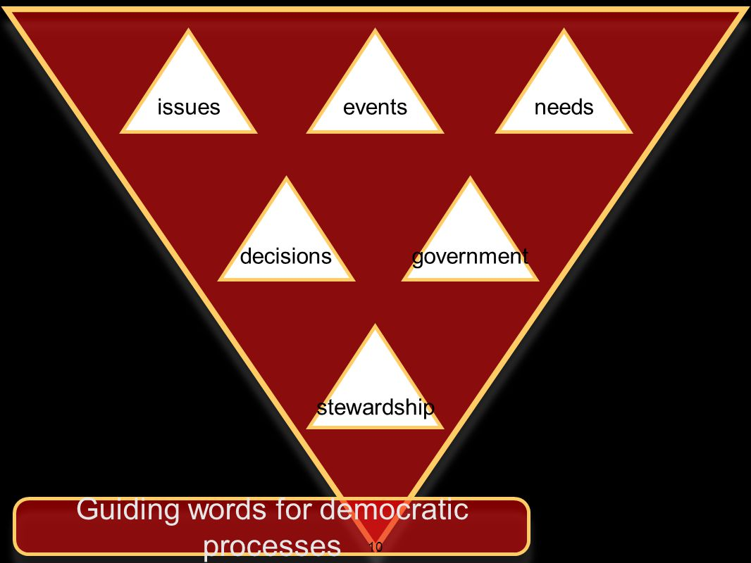 issueseventsneeds decisionsgovernment stewardship Guiding words for democratic processes 10