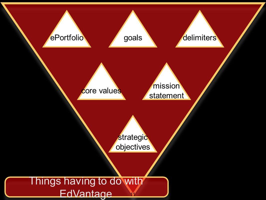 ePortfoliogoalsdelimiters core values mission statement strategic objectives Things having to do with EdVantage 11