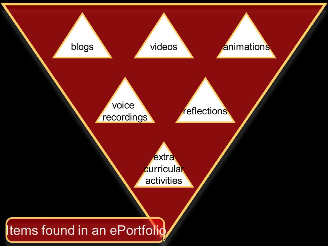 blogsvideosanimations voice recordings reflections extra curricular activities Items found in an ePortfolio 14