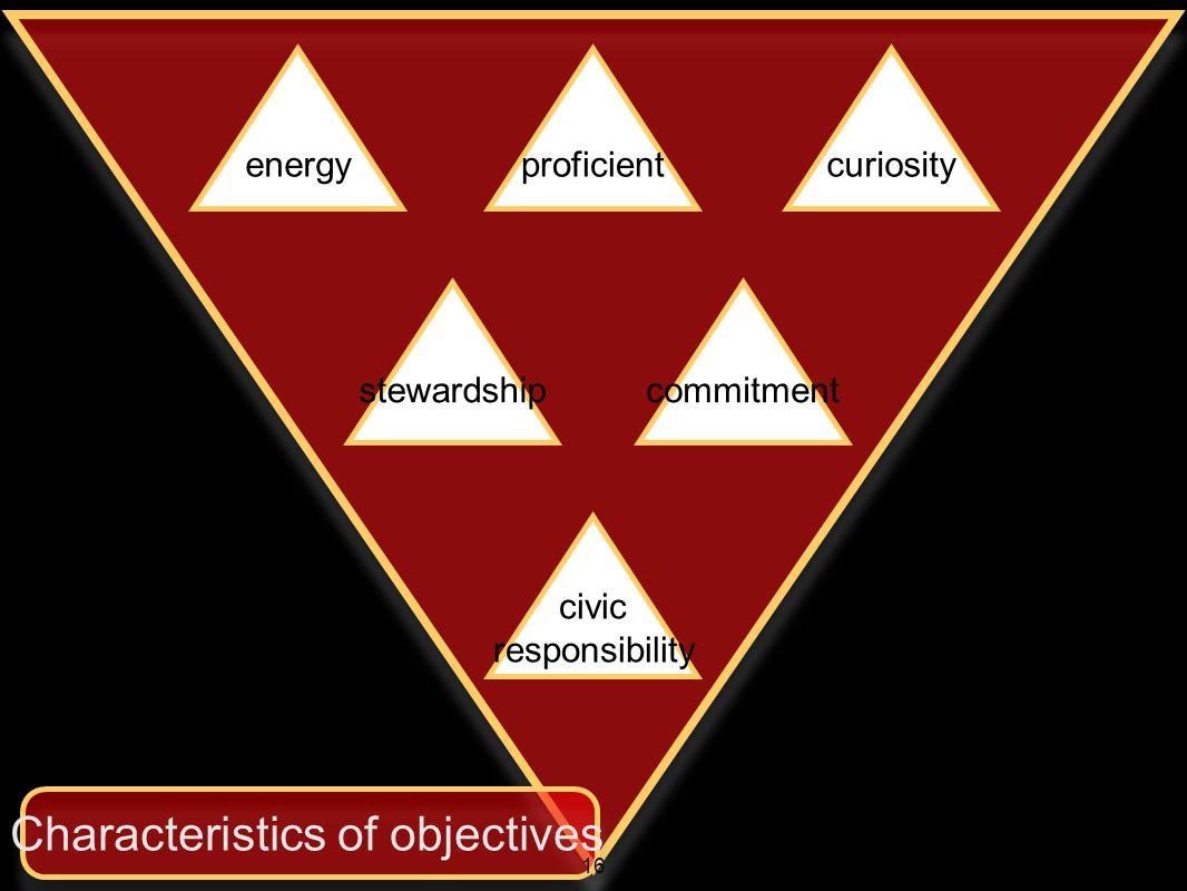 energyproficientcuriosity stewardshipcommitment civic responsibility Characteristics of objectives 16