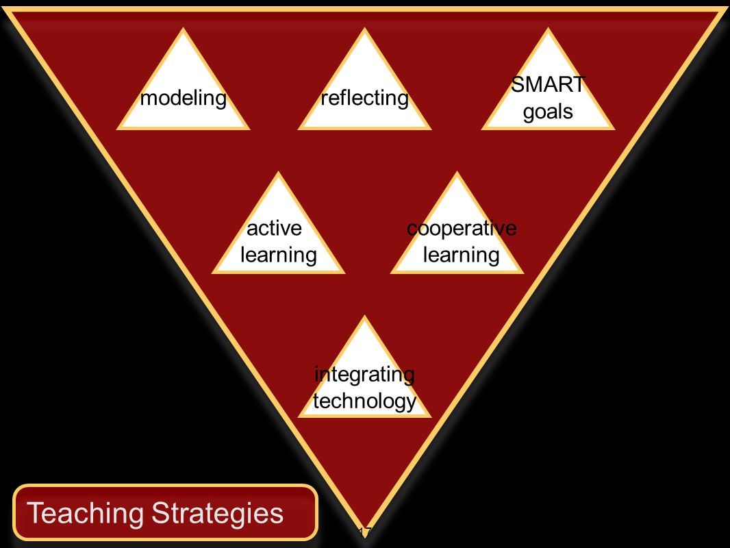 modelingreflecting SMART goals active learning cooperative learning integrating technology Teaching Strategies 17