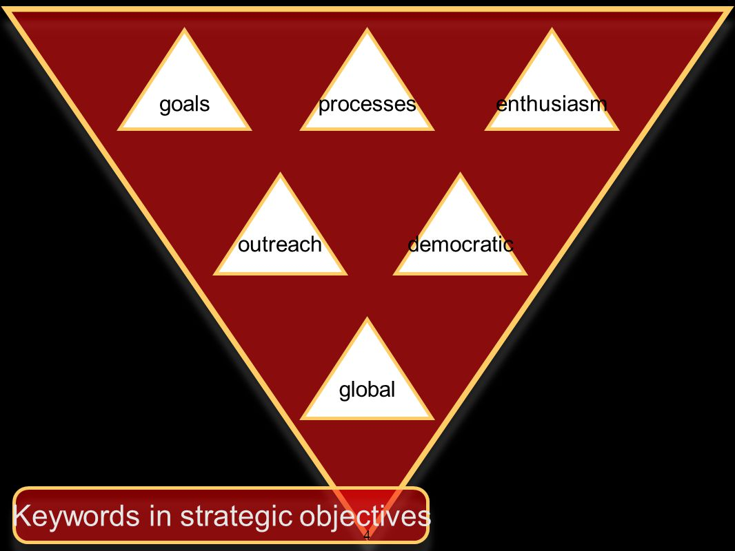 goalsprocessesenthusiasm outreachdemocratic global Keywords in strategic objectives 4
