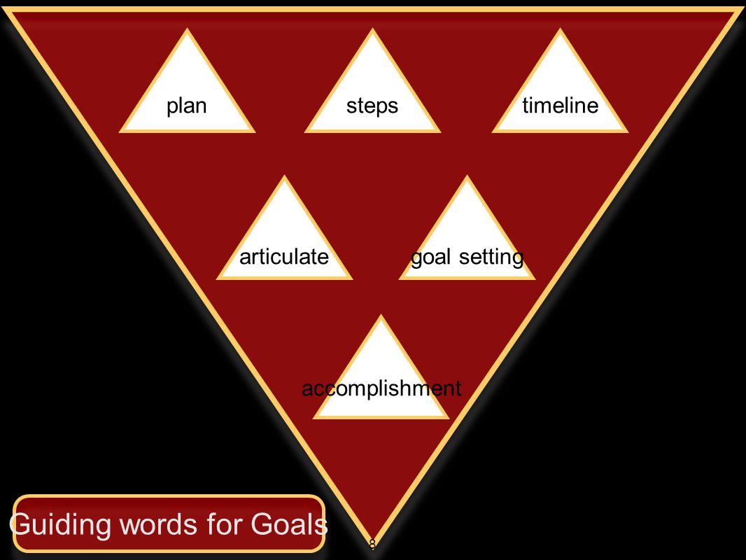 planstepstimeline articulategoal setting accomplishment Guiding words for Goals 8