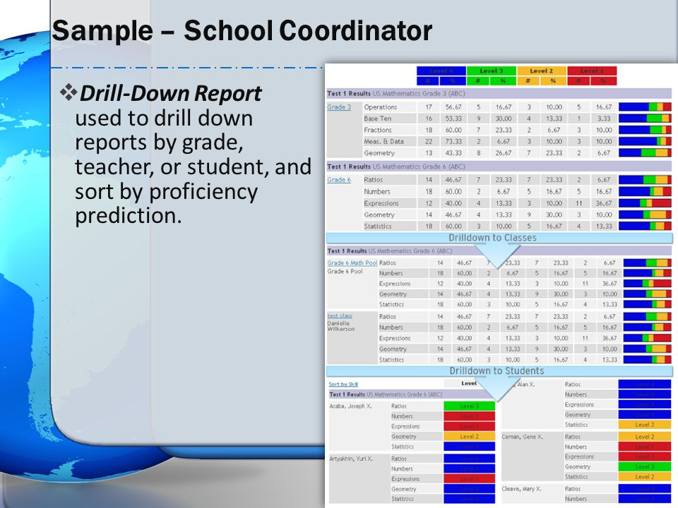  Drill-Down Report used to drill down reports by grade, teacher, or student, and sort by proficiency prediction. Sample – School Coordinator