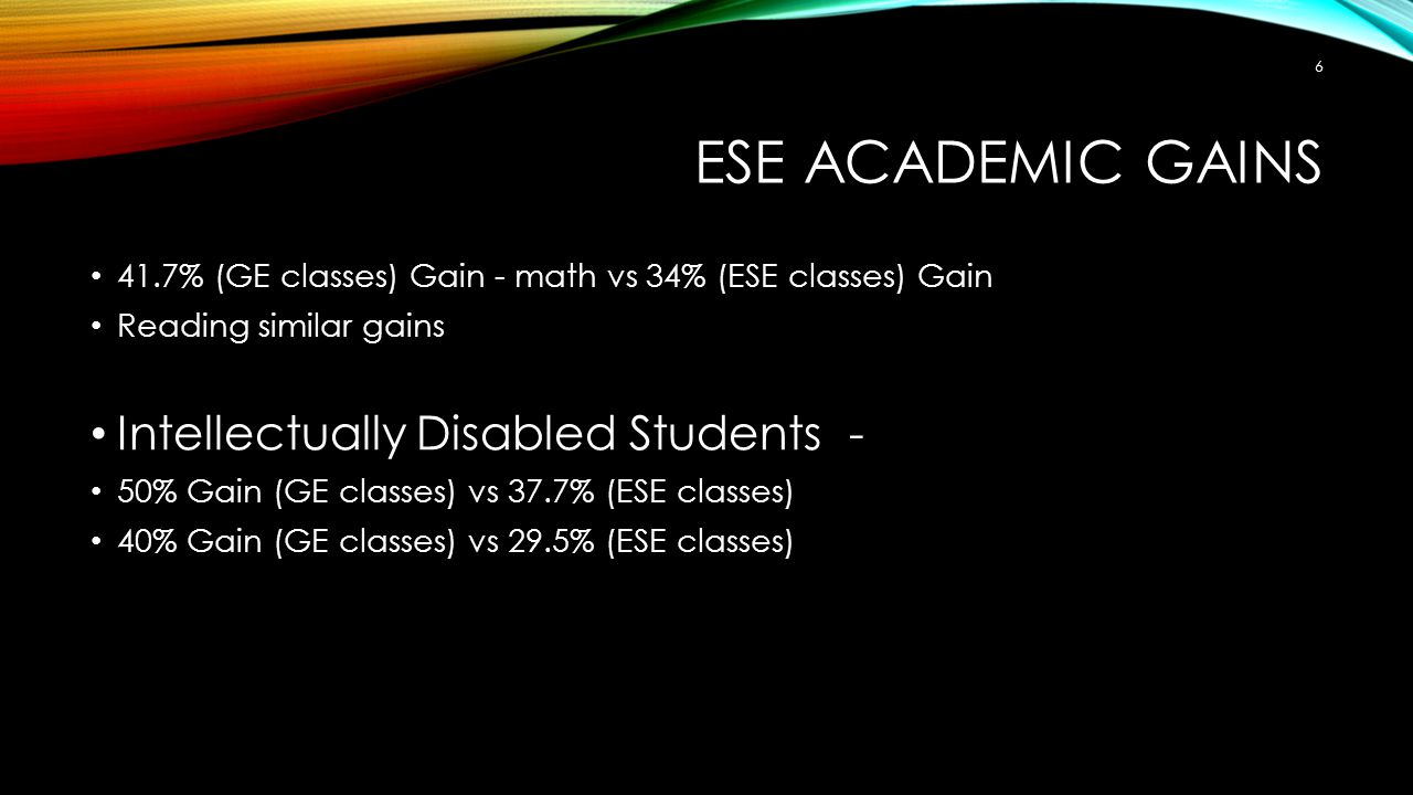 ESE ACADEMIC GAINS 41.7% (GE classes) Gain - math vs 34% (ESE classes) Gain Reading similar gains Intellectually Disabled Students - 50% Gain (GE classes) vs 37.7% (ESE classes) 40% Gain (GE classes) vs 29.5% (ESE classes) 6