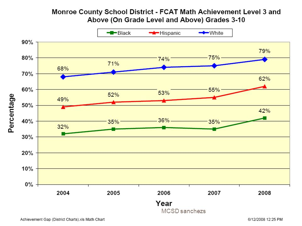 Access Issues MCSD sanchezs 8  Algebra 1 Honors – Black students still underrepresented but Middle Schools principals are on board.