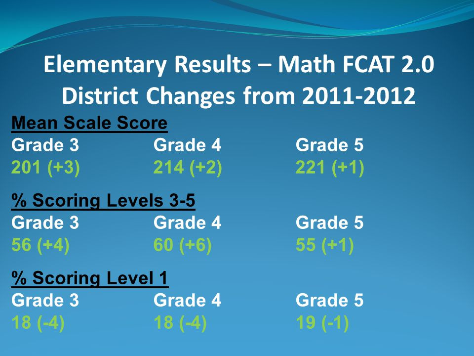 Elementary Results – Math FCAT 2.0 District Changes from 2011-2012 Mean Scale Score Grade 3Grade 4Grade 5 201 (+3)214 (+2)221 (+1) % Scoring Levels 3-5 Grade 3Grade 4Grade 5 56 (+4)60 (+6)55 (+1) % Scoring Level 1 Grade 3Grade 4Grade 5 18 (-4)18 (-4)19 (-1)