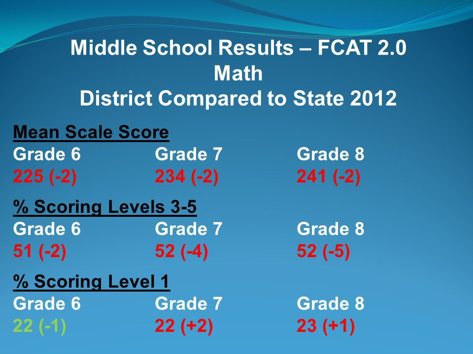 Middle School Results – FCAT 2.0 Math District Changes from 2011-2012 Mean Scale Score Grade 6Grade 7Grade 8 225 (-1)234 (=)241 (-1) % Scoring Levels 3-5 Grade 6Grade 7Grade 8 51 (-1)52 (-2)52 (-4) % Scoring Level 1 Grade 6Grade 7Grade 8 22 (-2)22 (=)23 (+2)
